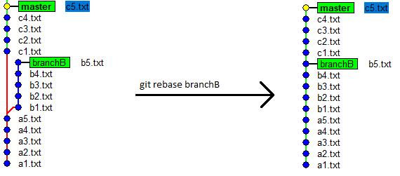 gitRebaseBranchB2